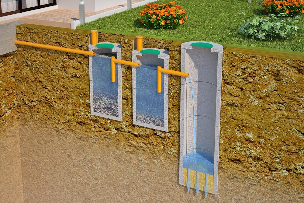 септик из бетонных колец без дна отзывы